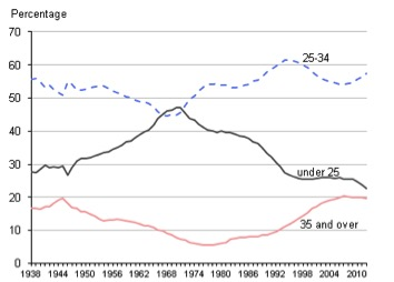 Births by age group, chart - 1938-2012