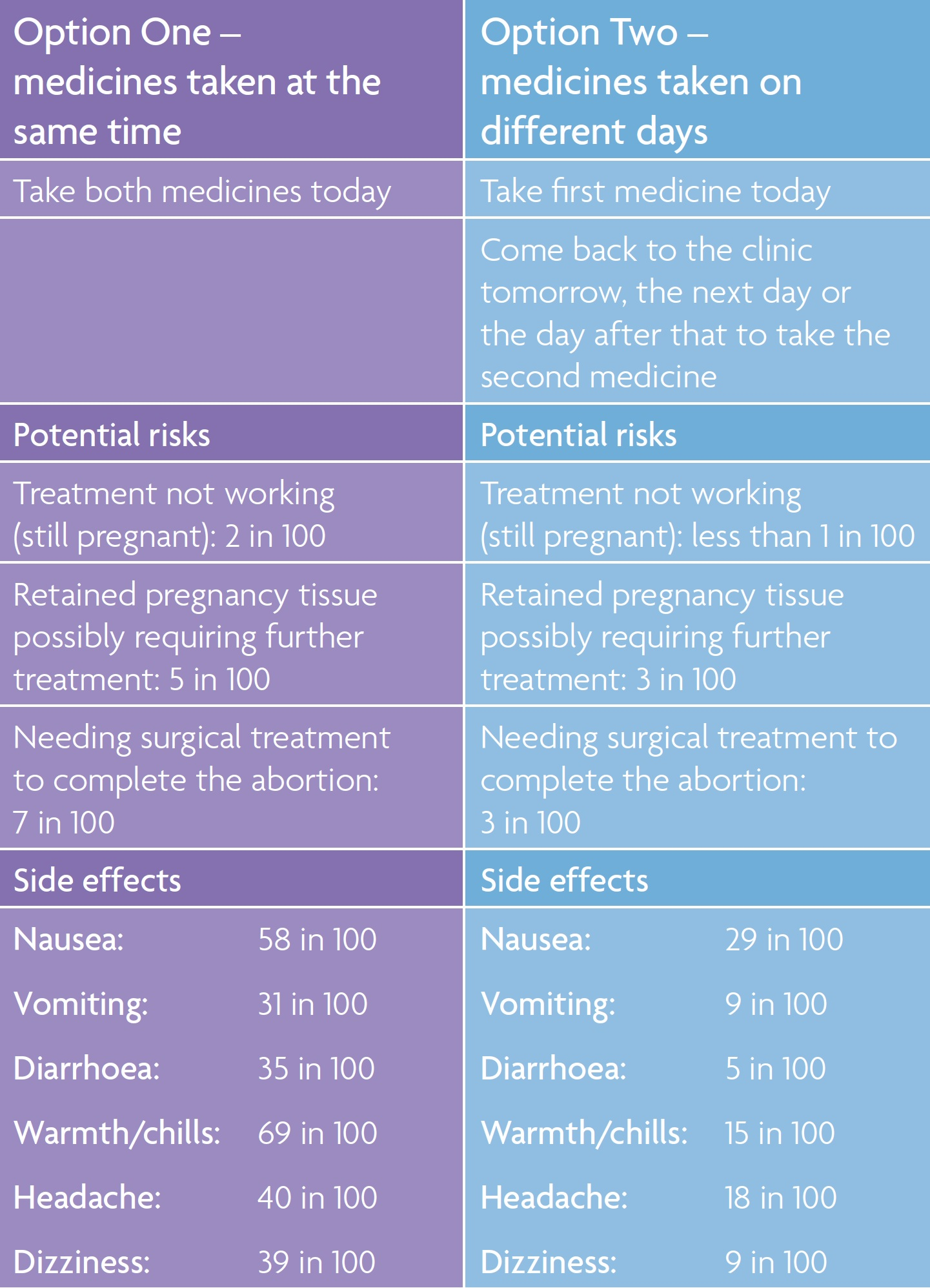 Options table for medical abortion up to 9 weeks of Pregnancy